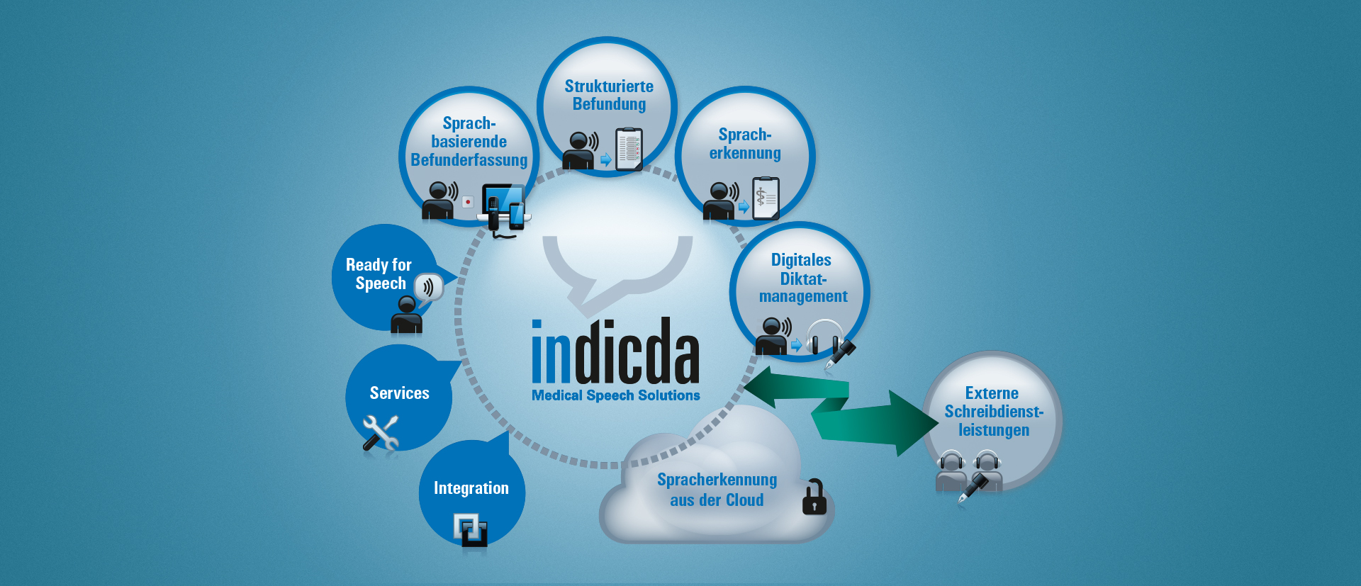 indicda Medical Speech Solutions