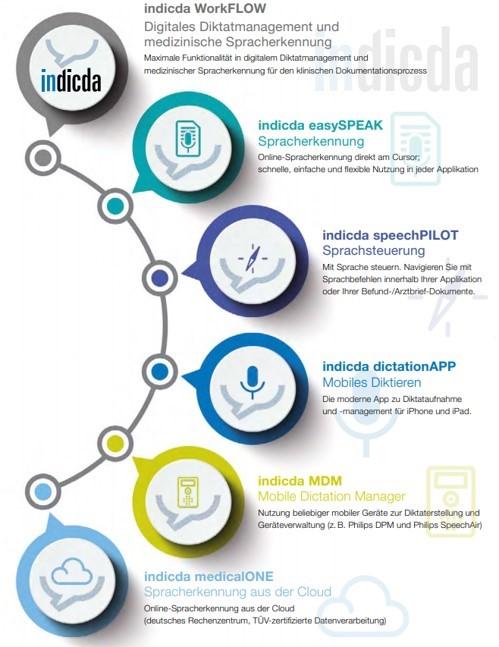 Sprachbasierte Lösungen für die medizinische Dokumentation von DFC-SYSTEMS